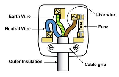 wire color code plug wiring data u2022 rh zhoujian store electrical plug in wiring 220 plug in wiring