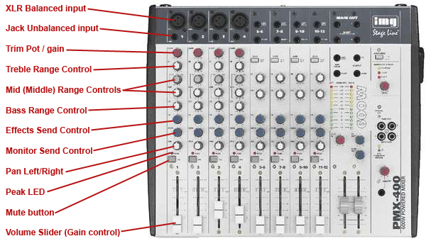 mixer labels achieving good live stage sound from your pa sound system sound